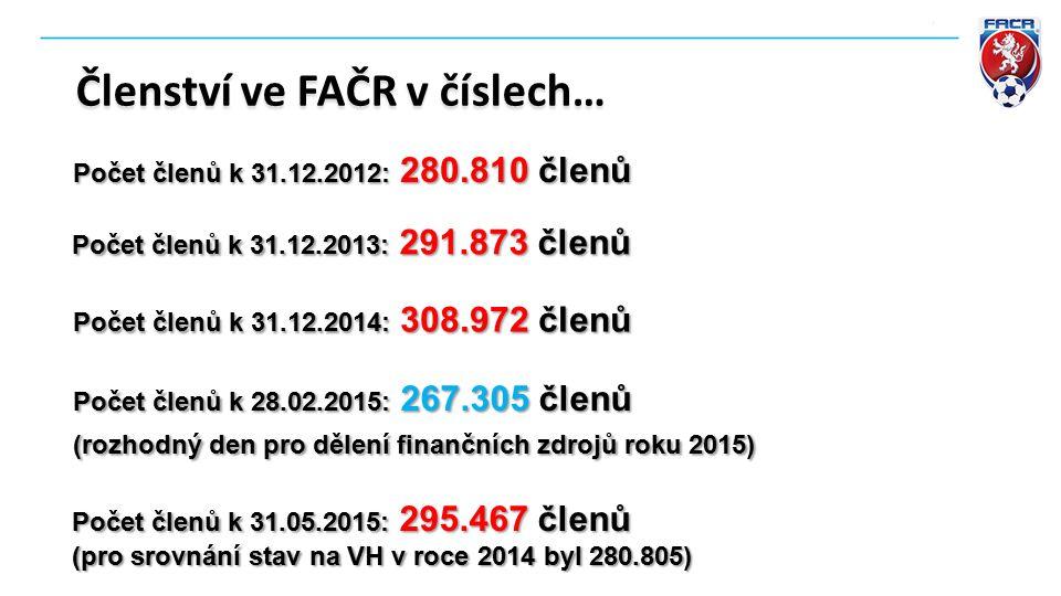 Členství ve FAČR v číslech… Počet členů k 31.12.2013: 291.873 členů Počet členů k 28.02.2015: 267.305 členů (rozhodný den pro dělení finančních zdrojů roku 2015) Počet členů k 31.12.2014: 308.972 členů Počet členů k 31.12.2012: 280.810 členů Počet členů k 31.05.2015: 295.467 členů (pro srovnání stav na VH v roce 2014 byl 280.805)