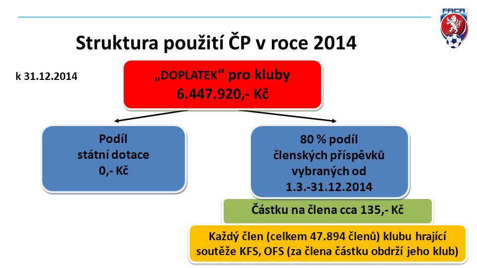 """Částku na člena cca 135,- Kč 80 % podíl členských příspěvků vybraných od 1.3.-31.12.2014 80 % podíl členských příspěvků vybraných od 1.3.-31.12.2014 Každý člen (celkem 47.894 členů) klubu hrající soutěže KFS, OFS (za člena částku obdrží jeho klub) Podíl státní dotace 0,- Kč Podíl státní dotace 0,- Kč Struktura použití ČP v roce 2014 k 31.12.2014 """"DOPLATEK pro kluby 6.447.920,- Kč """"DOPLATEK pro kluby 6.447.920,- Kč"""