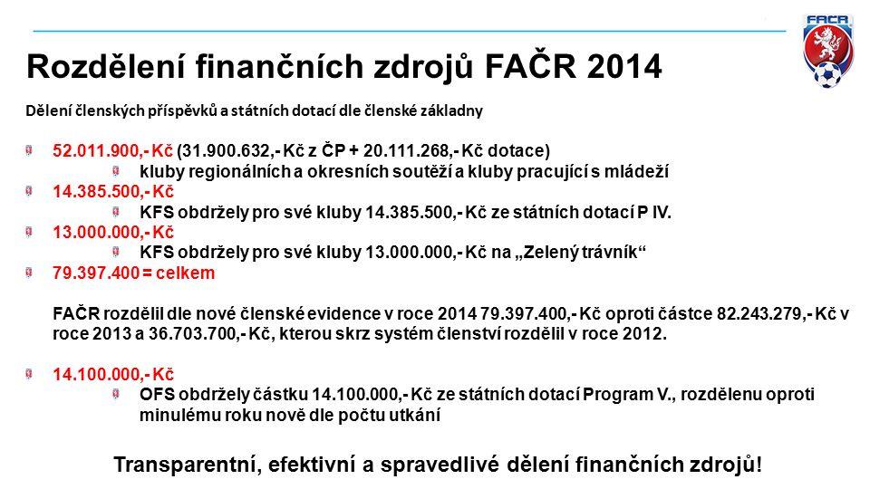 Rozdělení finančních zdrojů FAČR 2014 Dělení členských příspěvků a státních dotací dle členské základny 52.011.900,- Kč (31.900.632,- Kč z ČP + 20.111.268,- Kč dotace) kluby regionálních a okresních soutěží a kluby pracující s mládeží 14.385.500,- Kč KFS obdržely pro své kluby 14.385.500,- Kč ze státních dotací P IV.