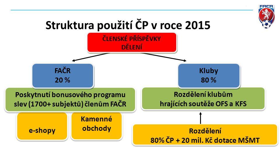 Podíl dotace ve výši 80 % členských příspěvků Podíl dotace na mládež (hráči, kteří zasáhnou do zápasů v předešlém roce – podzim 2015) 10.000.000,- Kč Podíl dotace na mládež (hráči, kteří zasáhnou do zápasů v předešlém roce – podzim 2015) 10.000.000,- Kč Struktura použití ČP v roce 2016 Celková částka bude klubům připsána na jejich podúčty v informačním systému (IS) Částku na hráče ?,- Kč k 1.3.2016 Finanční zdroje pro kluby CELKEM Finanční zdroje pro kluby CELKEM Podíl dotace na dospělé (hráči, kteří zasáhnou do zápasů v předešlém roce – podzim 2015) 15.000.000,- Kč Podíl dotace na dospělé (hráči, kteří zasáhnou do zápasů v předešlém roce – podzim 2015) 15.000.000,- Kč Částku na hráče ?,- Kč Částku na člena ?,- Kč Celkem ?,- Kč