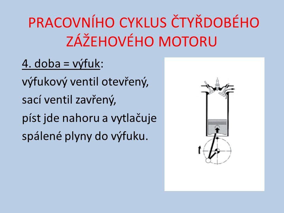 PRACOVNÍHO CYKLUS ČTYŘDOBÉHO ZÁŽEHOVÉHO MOTORU 4.