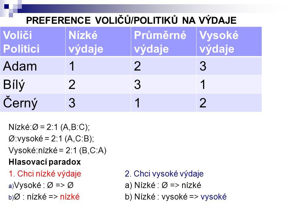 PREFERENCE VOLIČŮ/POLITIKŮ NA VÝDAJE Nízké:Ø = 2:1 (A,B:C); Ø:vysoké = 2:1 (A,C:B); Vysoké:nízké = 2:1 (B,C:A) Hlasovací paradox 1.