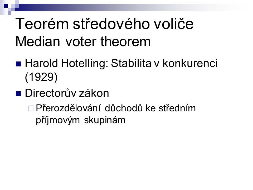 Teorém středového voliče Median voter theorem Harold Hotelling: Stabilita v konkurenci (1929) Directorův zákon  Přerozdělování důchodů ke středním příjmovým skupinám