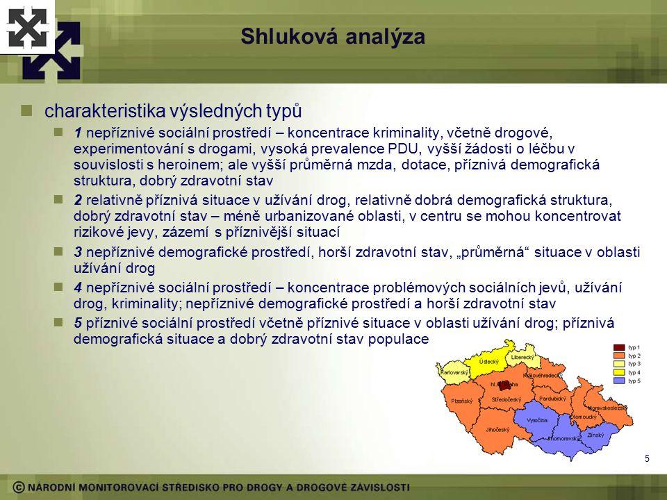 4 Shluková analýza typologie krajů – na základě podobnosti 2 faktorů