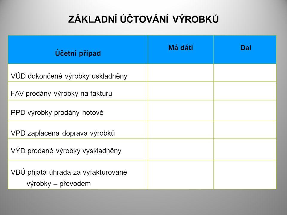 ZÁKLADNÍ ÚČTOVÁNÍ VÝROBKŮ Účetní případ Má dáti Dal VÚD dokončené výrobky uskladněny FAV prodány výrobky na fakturu PPD výrobky prodány hotově VPD zaplacena doprava výrobků VÝD prodané výrobky vyskladněny VBÚ přijatá úhrada za vyfakturované výrobky – převodem