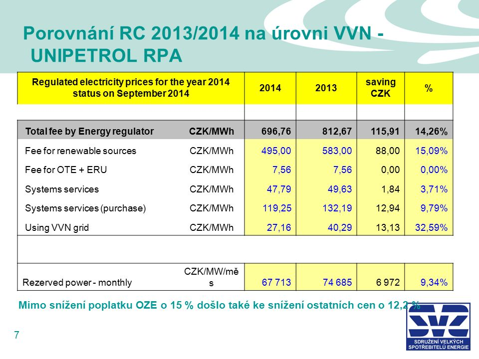 7 Porovnání RC 2013/2014 na úrovni VVN - UNIPETROL RPA Regulated electricity prices for the year 2014 status on September 2014 20142013 saving CZK % Total fee by Energy regulatorCZK/MWh696,76812,67115,9114,26% Fee for renewable sourcesCZK/MWh495,00583,0088,0015,09% Fee for OTE + ERUCZK/MWh7,56 0,000,00% Systems servicesCZK/MWh47,7949,631,843,71% Systems services (purchase)CZK/MWh119,25132,1912,949,79% Using VVN gridCZK/MWh27,1640,2913,1332,59% Rezerved power - monthly CZK/MW/mě s67 71374 6856 9729,34% Mimo snížení poplatku OZE o 15 % došlo také ke snížení ostatních cen o 12,2 %