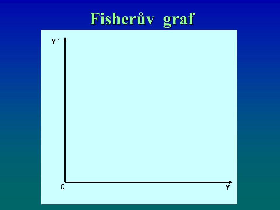 Fisherův graf Y´ 0 Y