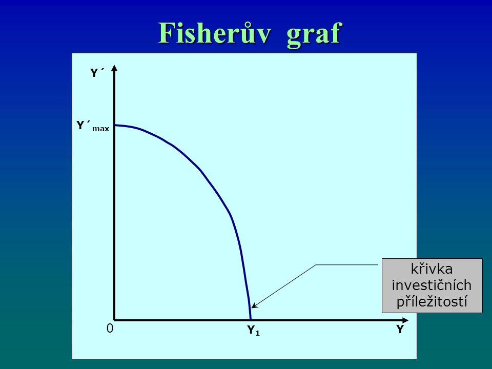 Fisherův graf křivka investičních příležitostí Y´ Y´ max Y1Y1 0 Y