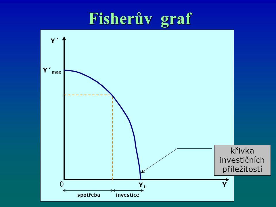 Fisherův graf křivka investičních příležitostí Y´ Y´ max Y1Y1 0 spotřebainvestice Y