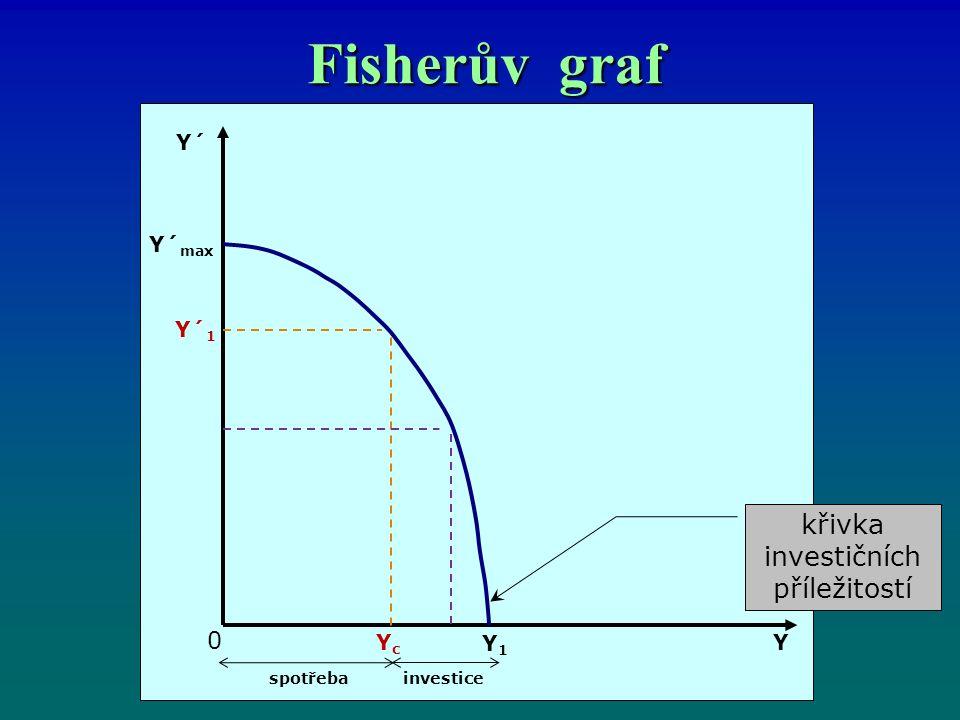 Fisherův graf křivka investičních příležitostí Y´ Y´ max Y´ 1 YcYc Y1Y1 0 spotřebainvestice Y