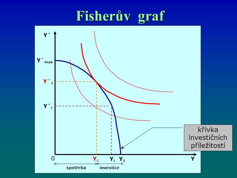 Fisherův graf křivka investičních příležitostí Y´ Y´ max Y´ 1 Y´ i YcYc YiYi Y1Y1 0 spotřebainvestice Y