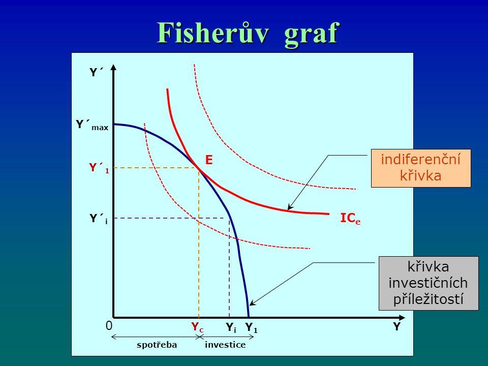 Fisherův graf křivka investičních příležitostí Y´ Y´ max Y´ 1 Y´ i YcYc YiYi Y1Y1 0 spotřebainvestice Y E IC e indiferenční křivka