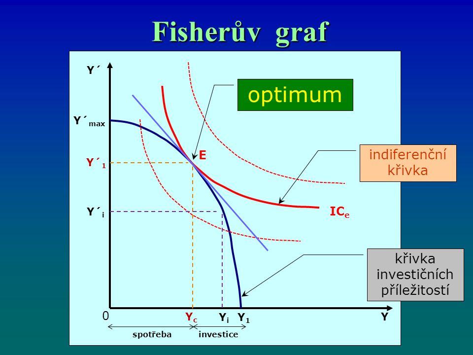 Fisherův graf křivka investičních příležitostí Y´ Y´ max Y´ 1 Y´ i YcYc YiYi Y1Y1 0 spotřebainvestice Y E IC e indiferenční křivka optimum