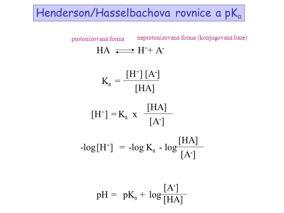 protonizovaná forma neprotonizovaná forma (konjugovaná báze) HAH+H+ A-A- + KaKa [HA] [H+][H+][A-][A-] = =KaKa x [A-][A-] [H + ] - log[H + ]-logKaKa [A-][A-] [HA] = pH=pK a log [A-][A-] [HA] + Henderson/Hasselbachova rovnice a pK a