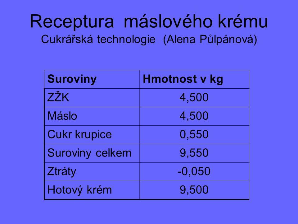 Receptura máslového krému Cukrářská technologie (Alena Půlpánová) SurovinyHmotnost v kg ZŽK4,500 Máslo4,500 Cukr krupice0,550 Suroviny celkem9,550 Ztráty-0,050 Hotový krém9,500
