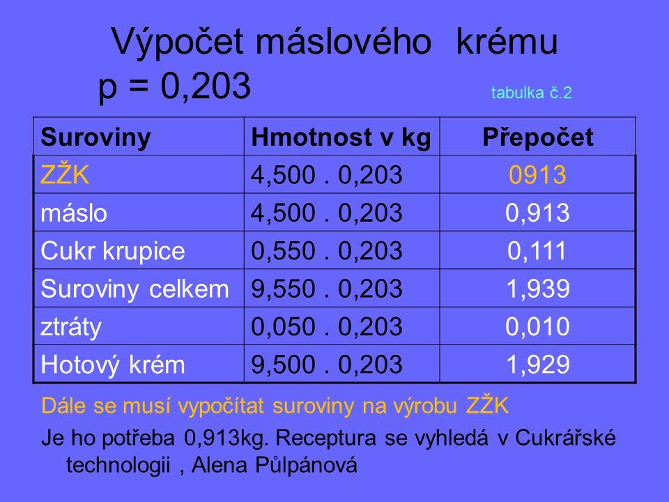 Výpočet máslového krému p = 0,203 tabulka č.2 SurovinyHmotnost v kgPřepočet ZŽK4,500. 0,2030913 máslo4,500. 0,2030,913 Cukr krupice0,550. 0,2030,111 S