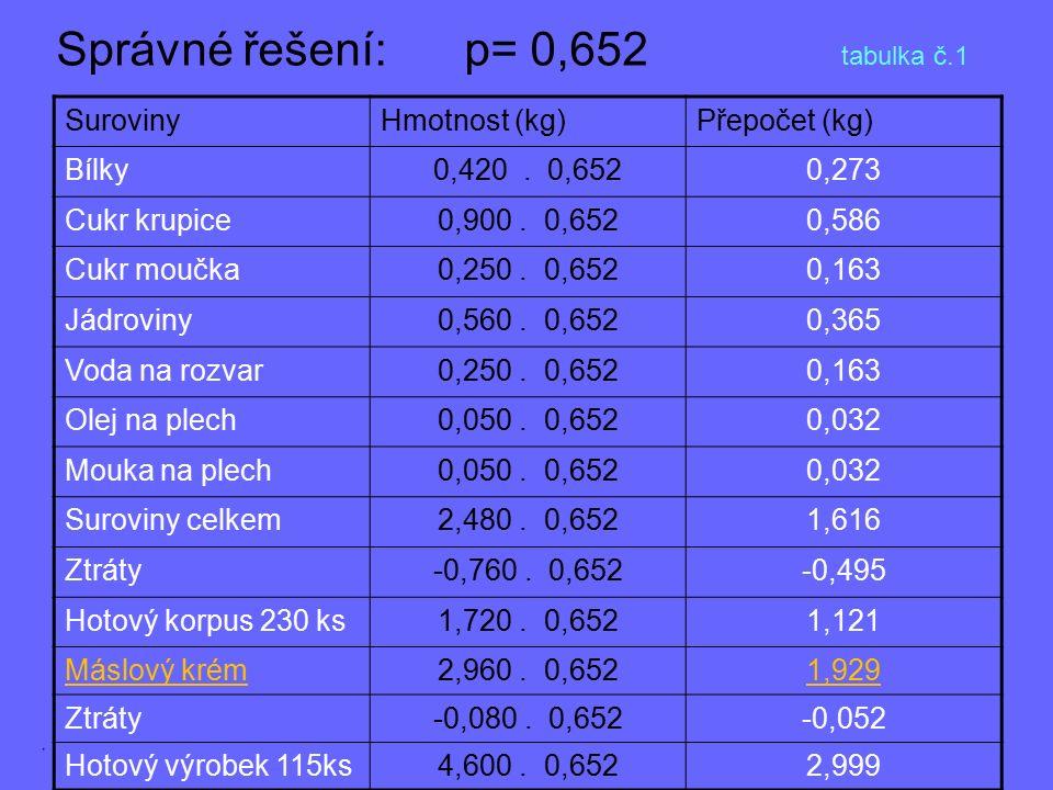 Správné řešení: p= 0,652 tabulka č.1 SurovinyHmotnost (kg)Přepočet (kg) Bílky0,420. 0,6520,273 Cukr krupice0,900. 0,6520,586 Cukr moučka0,250. 0,6520,