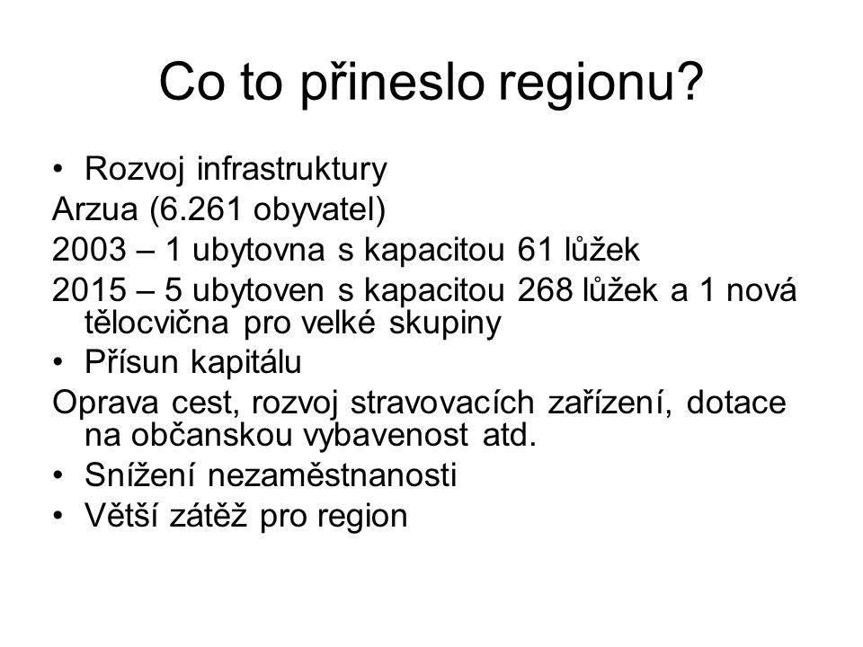 Co to přineslo regionu.