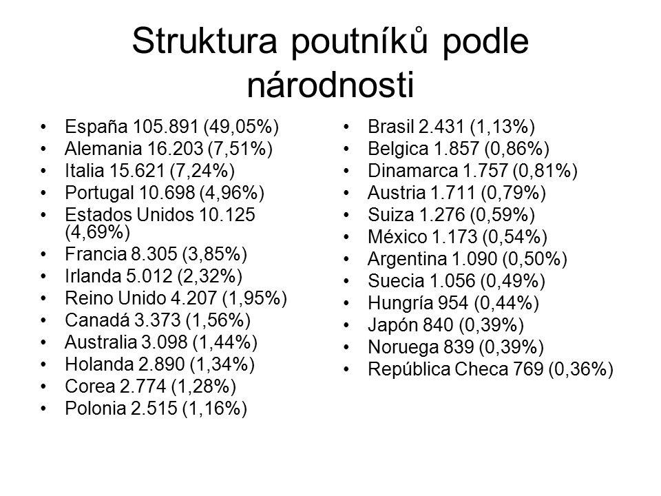 Struktura poutníků podle národnosti España 105.891 (49,05%) Alemania 16.203 (7,51%) Italia 15.621 (7,24%) Portugal 10.698 (4,96%) Estados Unidos 10.125 (4,69%) Francia 8.305 (3,85%) Irlanda 5.012 (2,32%) Reino Unido 4.207 (1,95%) Canadá 3.373 (1,56%) Australia 3.098 (1,44%) Holanda 2.890 (1,34%) Corea 2.774 (1,28%) Polonia 2.515 (1,16%) Brasil 2.431 (1,13%) Belgica 1.857 (0,86%) Dinamarca 1.757 (0,81%) Austria 1.711 (0,79%) Suiza 1.276 (0,59%) México 1.173 (0,54%) Argentina 1.090 (0,50%) Suecia 1.056 (0,49%) Hungría 954 (0,44%) Japón 840 (0,39%) Noruega 839 (0,39%) República Checa 769 (0,36%)