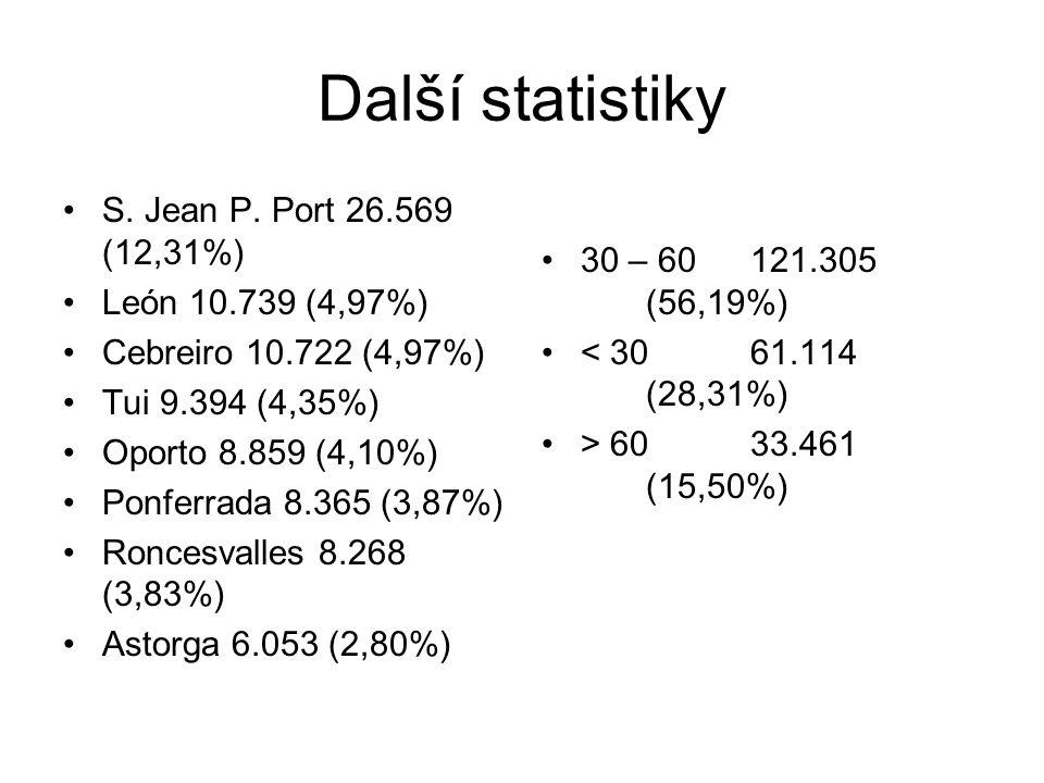 Další statistiky S. Jean P.