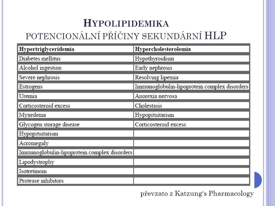 H YPOLIPIDEMIKA POTENCIONÁLNÍ PŘÍČINY SEKUNDÁRNÍ HLP převzato z Katzung's Pharmacology