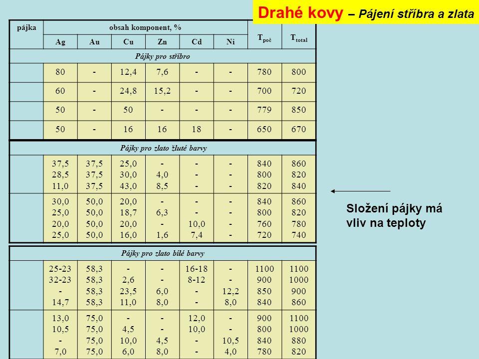 pájkaobsah komponent, % T poč T total AgAuCuZnCdNi Pájky pro stříbro 80-12,47,6--780800 60-24,815,2--700720 50- ---779850 50-16 18-650670 Pájky pro zlato žluté barvy 37,5 28,5 11,0 37,5 25,0 30,0 43,0 - 4,0 8,5 ------ ------ 840 800 820 860 820 840 30,0 25,0 20,0 25,0 50,0 20,0 18,7 20,0 16,0 - 6,3 - 1,6 - 10,0 7,4 -------- 840 800 760 720 860 820 780 740 Pájky pro zlato bílé barvy 25-23 32-23 - 14,7 58,3 - 2,6 23,5 11,0 - 6,0 8,0 16-18 8-12 - 12,2 8,0 1100 900 850 840 1100 1000 900 860 13,0 10,5 - 7,0 75,0 - 4,5 10,0 6,0 - 4,5 8,0 12,0 10,0 - 10,5 4,0 900 800 840 780 1100 1000 880 820 Drahé kovy – Pájení stříbra a zlata Složení pájky má vliv na teploty