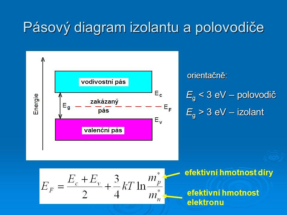 Pásový diagram izolantu a polovodiče E g < 3 eV – polovodič E g > 3 eV – izolant efektivní hmotnost díry efektivní hmotnost elektronu orientačně: