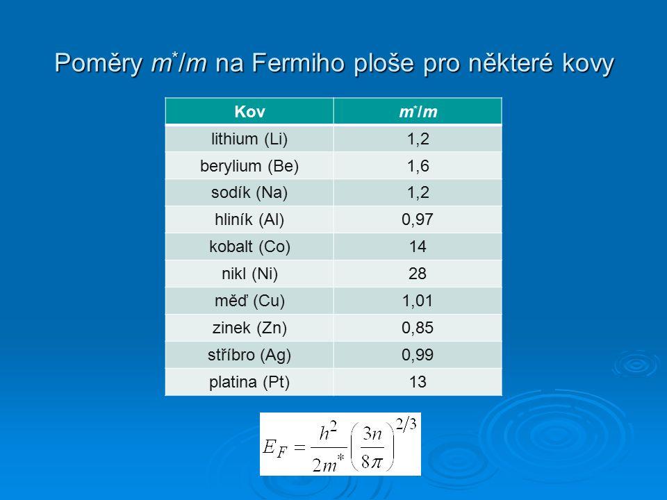 Poměry m * /m na Fermiho ploše pro některé kovy Kovm*/mm*/m lithium (Li)1,2 berylium (Be)1,6 sodík (Na)1,2 hliník (Al)0,97 kobalt (Co)14 nikl (Ni)28 m