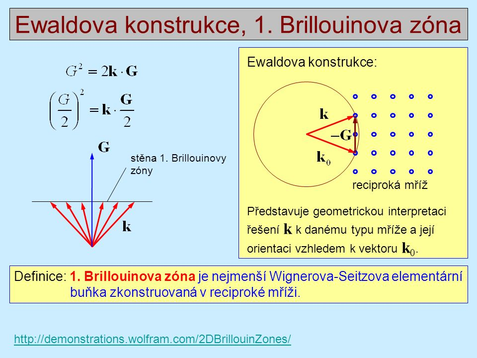 Ewaldova konstrukce, 1.Brillouinova zóna Definice: 1.