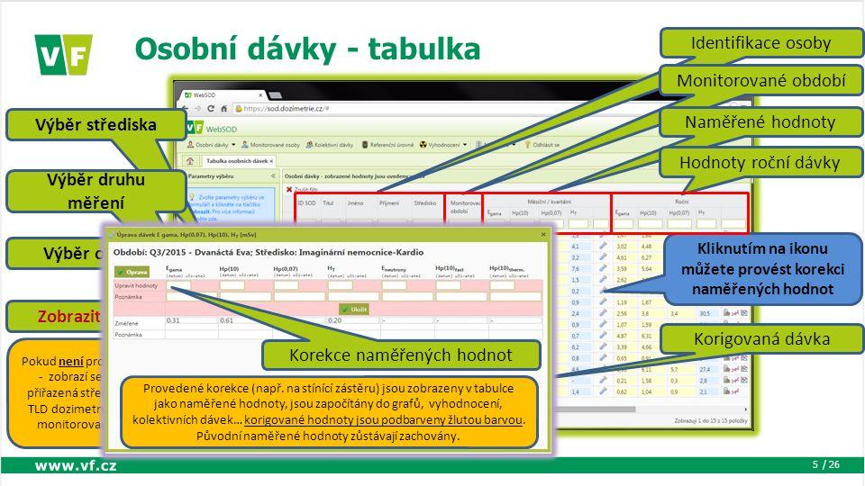 / 26 Osobní dávky - tabulka 5 Výběr střediska Výběr druhu měření Výběr období Zobrazit výběr Pokud není proveden výběr - zobrazí se všechna přiřazená střediska, OSL a TLD dozimetry a poslední monitorované období Identifikace osoby Monitorované období Naměřené hodnoty Kliknutím na ikonu můžete provést korekci naměřených hodnot Hodnoty roční dávky Korigovaná dávka Provedené korekce (např.