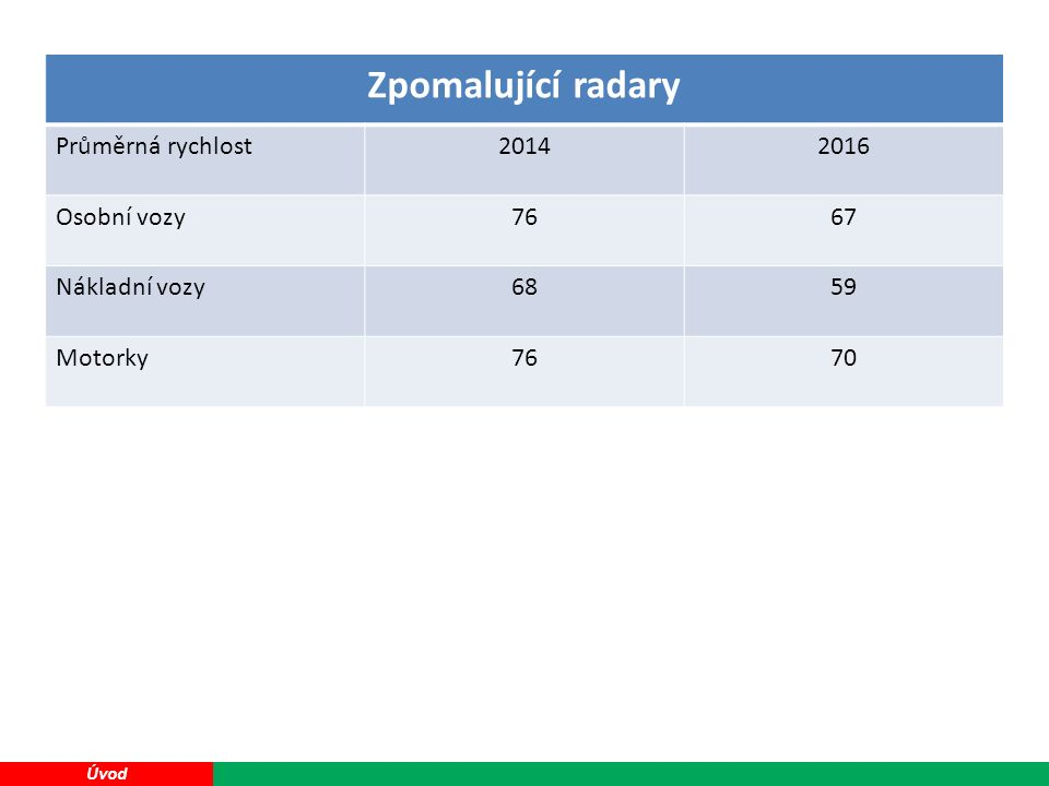 38 Zpomalující radary Průměrná rychlost20142016 Osobní vozy7667 Nákladní vozy6859 Motorky7670