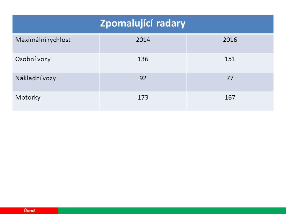 39 Úvod Zpomalující radary Maximální rychlost20142016 Osobní vozy136151 Nákladní vozy9277 Motorky173167
