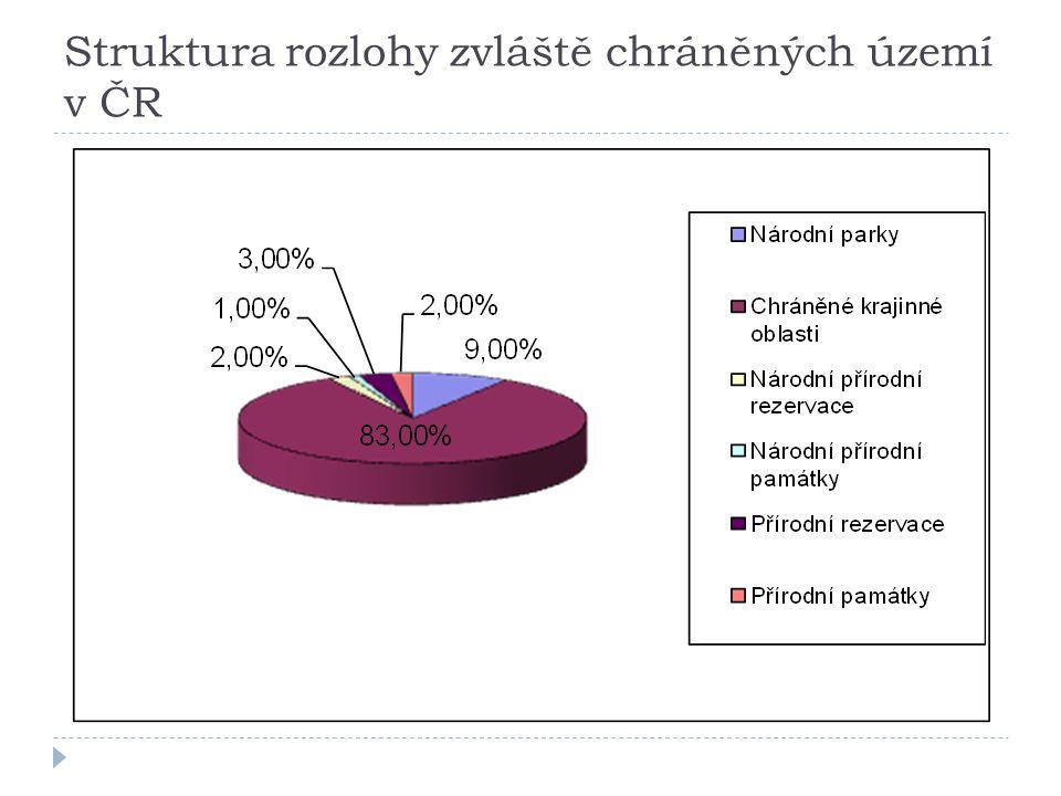 Struktura rozlohy zvláště chráněných území v ČR