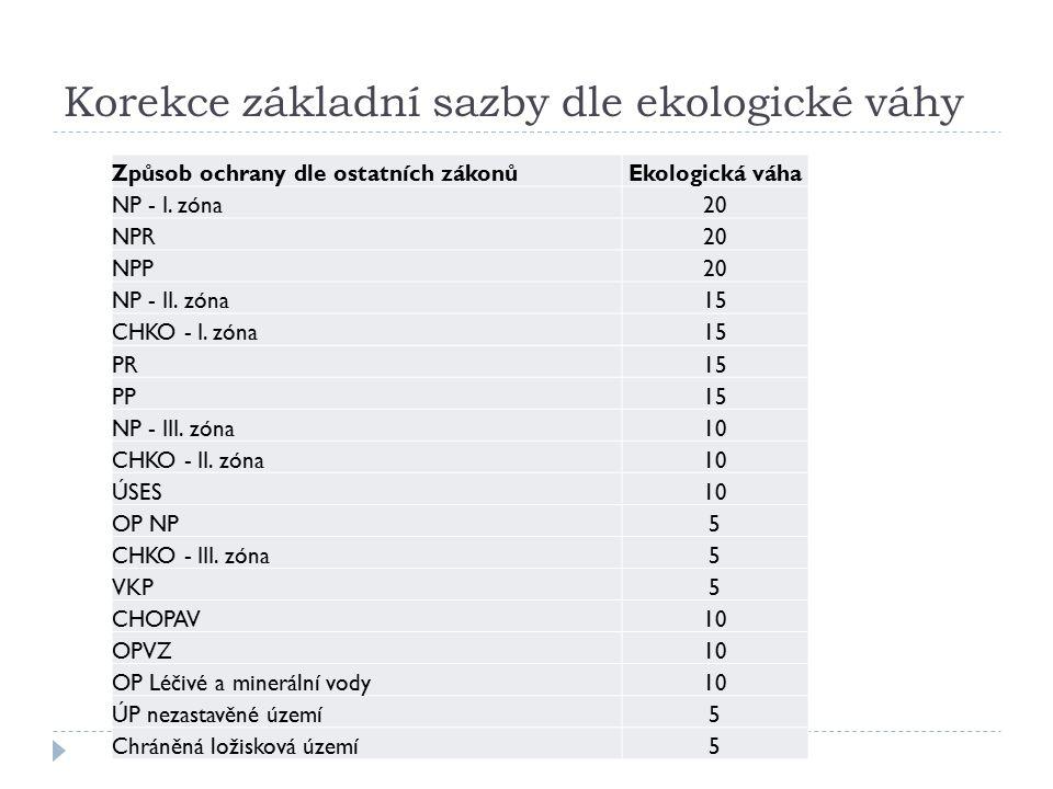 Korekce základní sazby dle ekologické váhy Způsob ochrany dle ostatních zákonůEkologická váha NP - I.