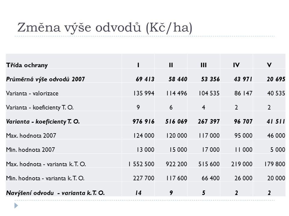 Změna výše odvodů (Kč/ha) Třída ochranyIIIIIIIVV Průměrná výše odvodů 200769 41358 44053 35643 97120 695 Varianta - valorizace135 994114 496104 53586 14740 535 Varianta - koeficienty T.