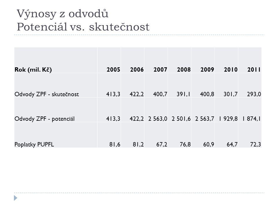 Výnosy z odvodů Potenciál vs. skutečnost Rok (mil.