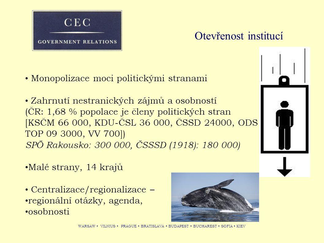 WARSAW VILNIUS PRAGUE BRATISLAVA BUDAPEST BUCHAREST SOFIA KIEV Otevřenost institucí Monopolizace moci politickými stranami Zahrnutí nestranických zájm