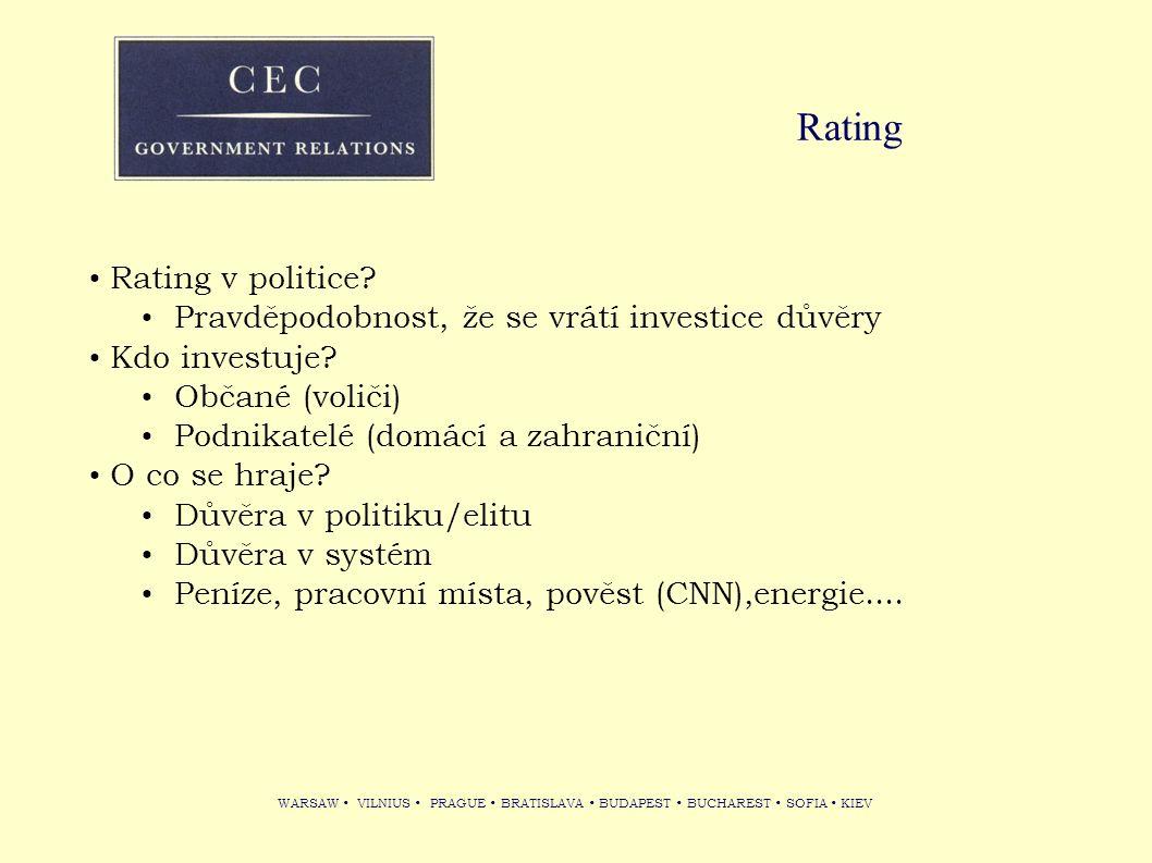 WARSAW VILNIUS PRAGUE BRATISLAVA BUDAPEST BUCHAREST SOFIA KIEV Rating Rating v politice? Pravděpodobnost, že se vrátí investice důvěry Kdo investuje?