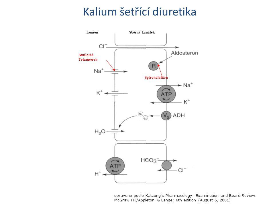 Kalium šetřící diuretika Sběrný kanálekLumen Amilorid Triamteren Spironolakton upraveno podle Katzung s Pharmacology: Examination and Board Review.