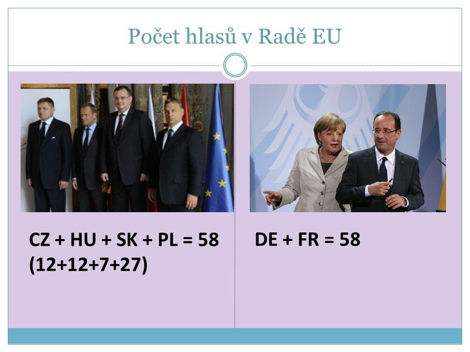 Počet hlasů v Radě EU CZ + HU + SK + PL = 58 (12+12+7+27) DE + FR = 58