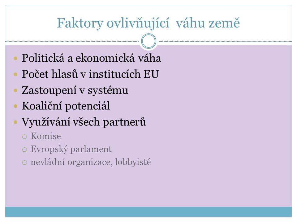 Faktory ovlivňující váhu země Politická a ekonomická váha Počet hlasů v institucích EU Zastoupení v systému Koaliční potenciál Využívání všech partnerů  Komise  Evropský parlament  nevládní organizace, lobbyisté