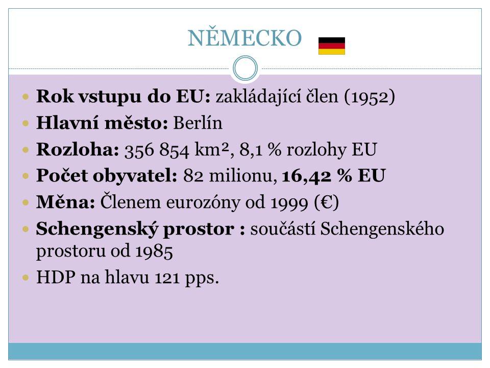 NĚMECKO Rok vstupu do EU: zakládající člen (1952) Hlavní město: Berlín Rozloha: 356 854 km², 8,1 % rozlohy EU Počet obyvatel: 82 milionu, 16,42 % EU Měna: Členem eurozóny od 1999 (€) Schengenský prostor : součástí Schengenského prostoru od 1985 HDP na hlavu 121 pps.