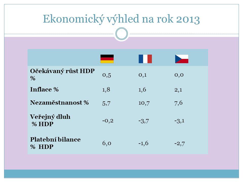 Ekonomický výhled na rok 2013 Očekávaný růst HDP % 0,50,10,0 Inflace %1,81,62,1 Nezaměstnanost %5,710,77,6 Veřejný dluh % HDP -0,2-3,7-3,1 Platební bilance % HDP 6,0-1,6-2,7