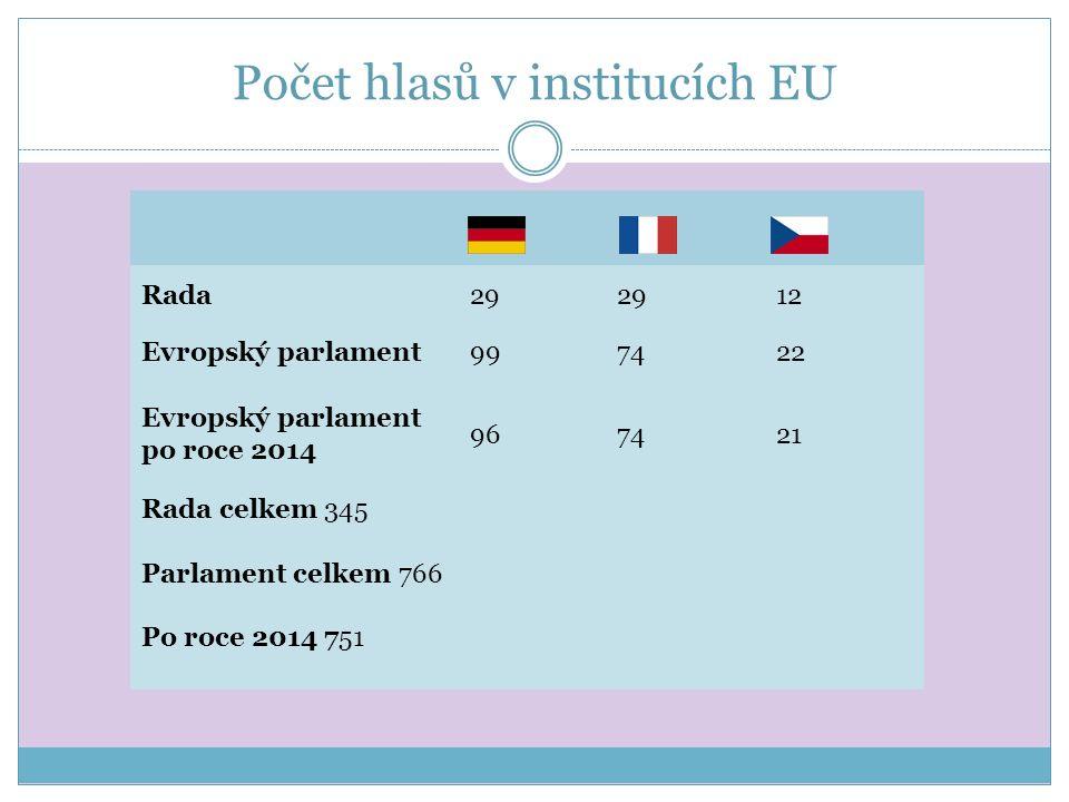 Počet hlasů v institucích EU Rada29 12 Evropský parlament997422 Evropský parlament po roce 2014 967421 Rada celkem 345 Parlament celkem 766 Po roce 2014 751