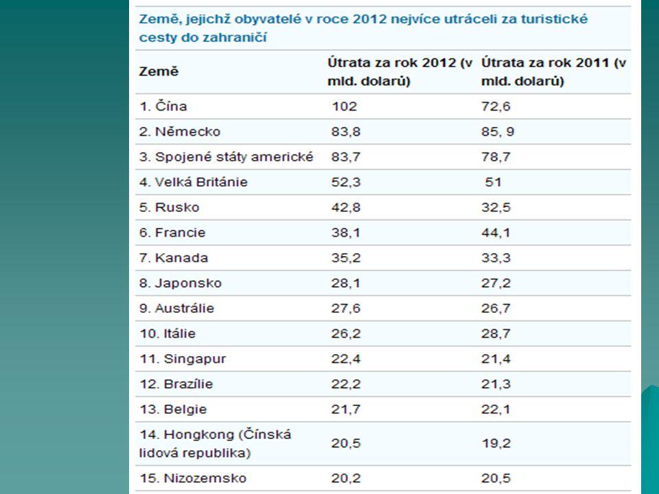 Počet návštěvníků podle regionů v roce 2000 Nejoblíbenější destinace mezinárodního turismu