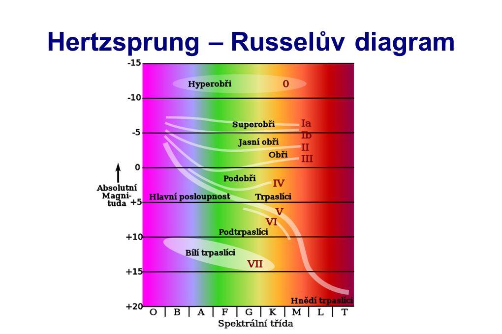 Hertzsprung – Russelův diagram