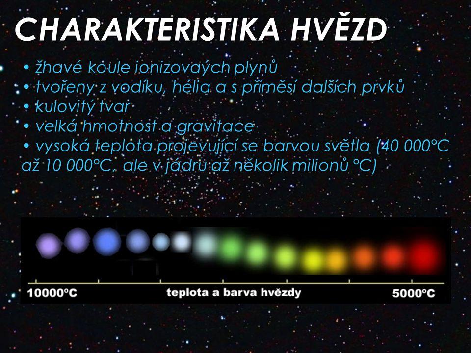CHARAKTERISTIKA HVĚZD žhavé koule ionizovaých plynů žhavé koule ionizovaých plynů tvořeny z vodíku, hélia a s příměsí dalších prvků tvořeny z vodíku, hélia a s příměsí dalších prvků kulovitý tvar kulovitý tvar velká hmotnost a gravitace velká hmotnost a gravitace vysoká teplota projevující se barvou světla (40 000°C až 10 000°C, ale v jádru až několik milionů °C) vysoká teplota projevující se barvou světla (40 000°C až 10 000°C, ale v jádru až několik milionů °C)