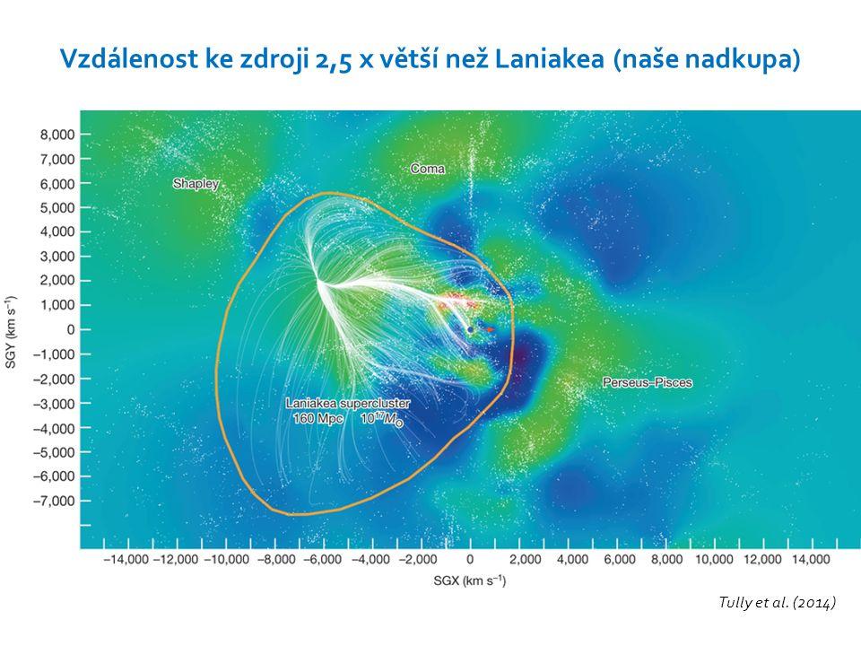 Tully et al. (2014) Vzdálenost ke zdroji 2,5 x větší než Laniakea (naše nadkupa)
