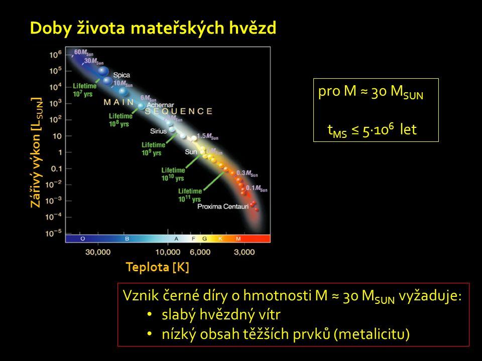 Doby života mateřských hvězd Zářivý výkon [L SUN ] Teplota [K] pro M ≈ 30 M SUN t MS ≤ 5∙10 6 let Vznik černé díry o hmotnosti M ≈ 30 M SUN vyžaduje: