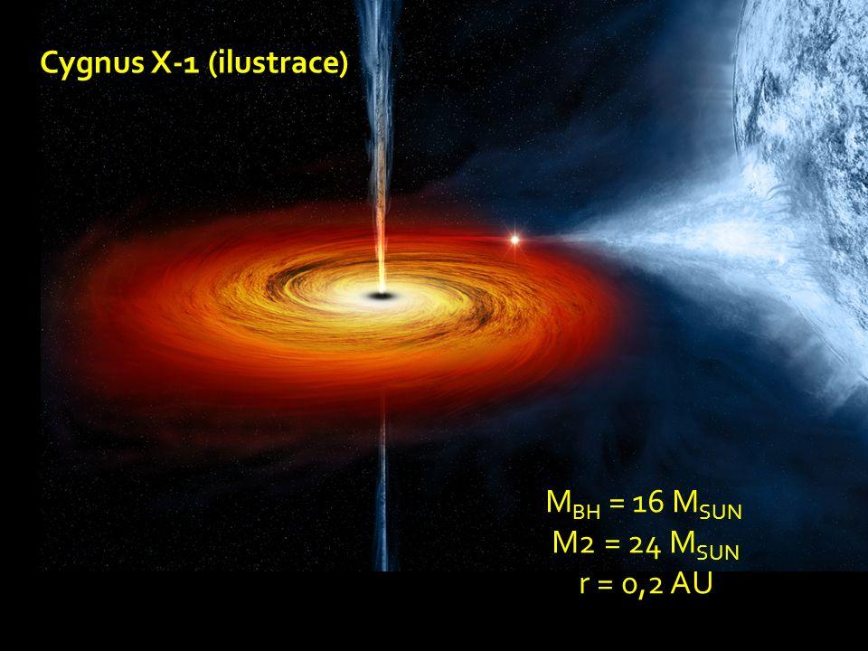 Cygnus X-1 (ilustrace) M BH = 16 M SUN M2 = 24 M SUN r = 0,2 AU
